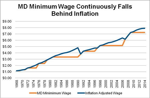 putting  issue  rest  automatic minimum wage Maryland Dol Minimum Wage