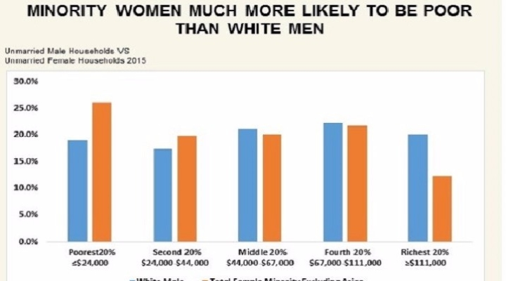 Women in Maryland Pay More in Taxes as a Share of Their Incomes