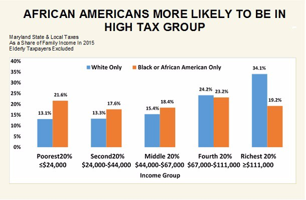 AFRICAN AMERICANS MORE LIKELY TO BE IN HIGH TAX GROUP