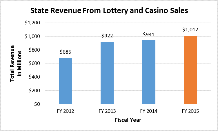State gambling revenue