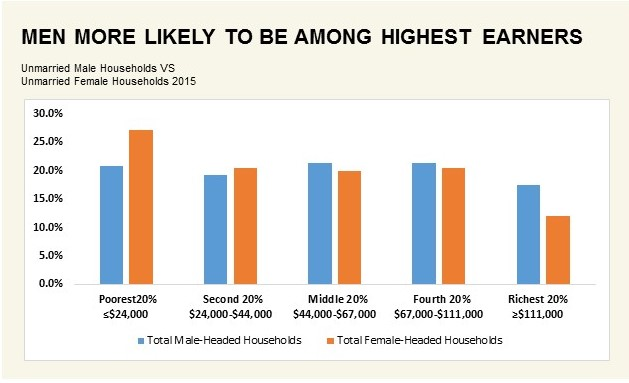 Men More Likely to be Among Highest Earners