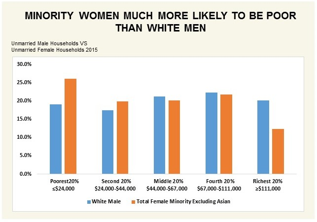 Minority women much more likely to be poor than white men