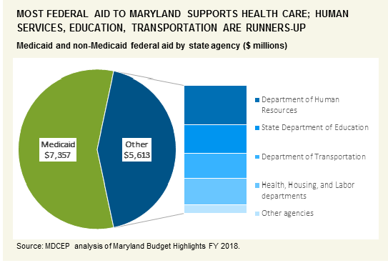 Federal funding in the state budget