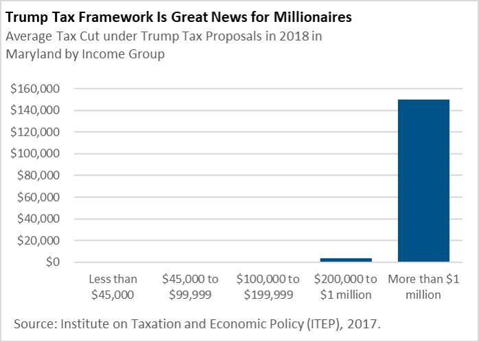 Trump tax plan graph