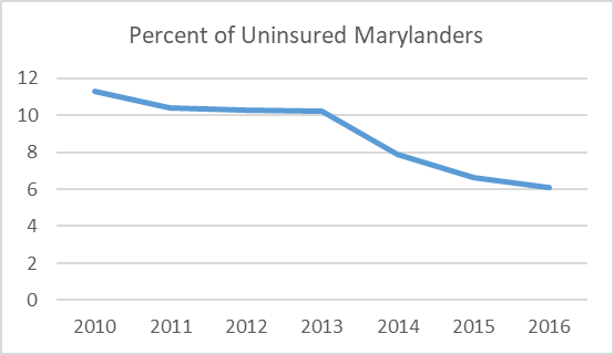 The percent of uninsured Marylanders has steadily declined since 2010.