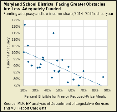 School funding graph