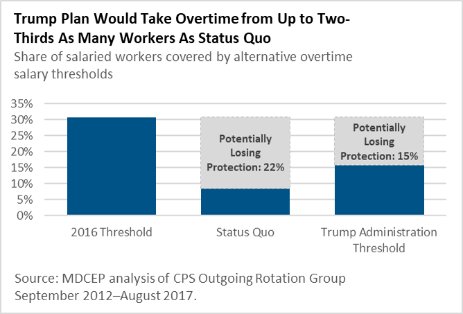 Overtime regulation comparison