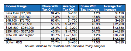 Trump tax plan analysis table