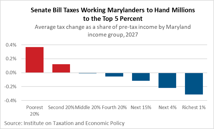 Senate bill taxes working Marylanders to hand millions to the top 5 percent