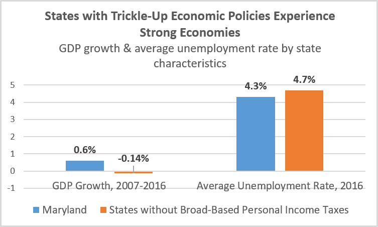 Graph: States with trickle up economic policies experience strong economies