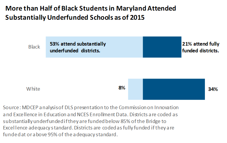 Budgeting For Opportunity | Maryland Center on Economic Policy
