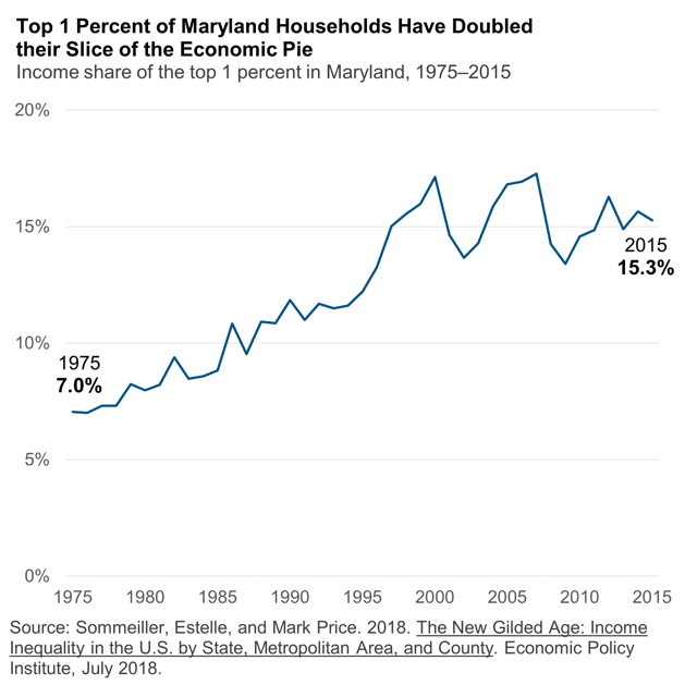 Building Our Future | Maryland Center on Economic Policy